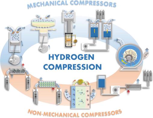 Hydrogen Compressor Work